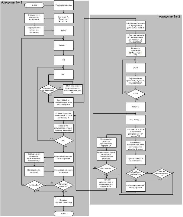 Образец Алгоритма Действий